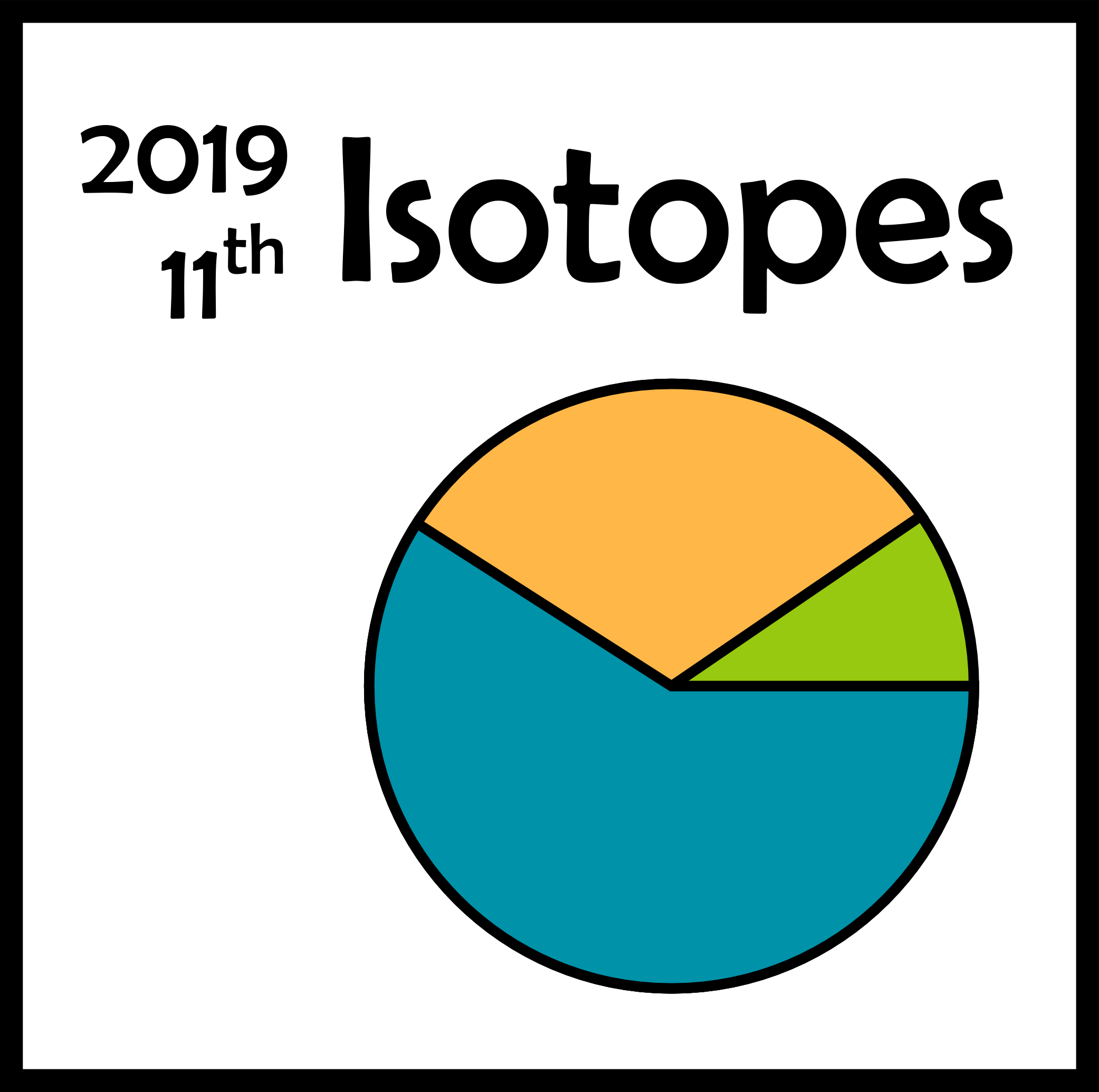 Isotopes 2019